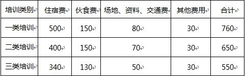 江苏省省级机关培训费管理办法