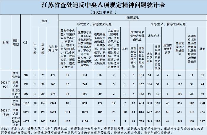 2021年9月全省查处违反中央八项规定精神问题502起